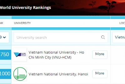Hai đại học Việt Nam lọt top 1.000 trường hàng đầu thế giới
